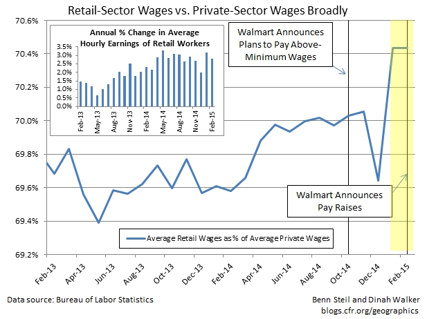 Why Is Walmart Raising Wages?