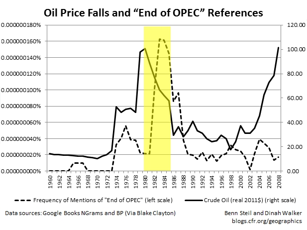 Psychology and the Oil Market
