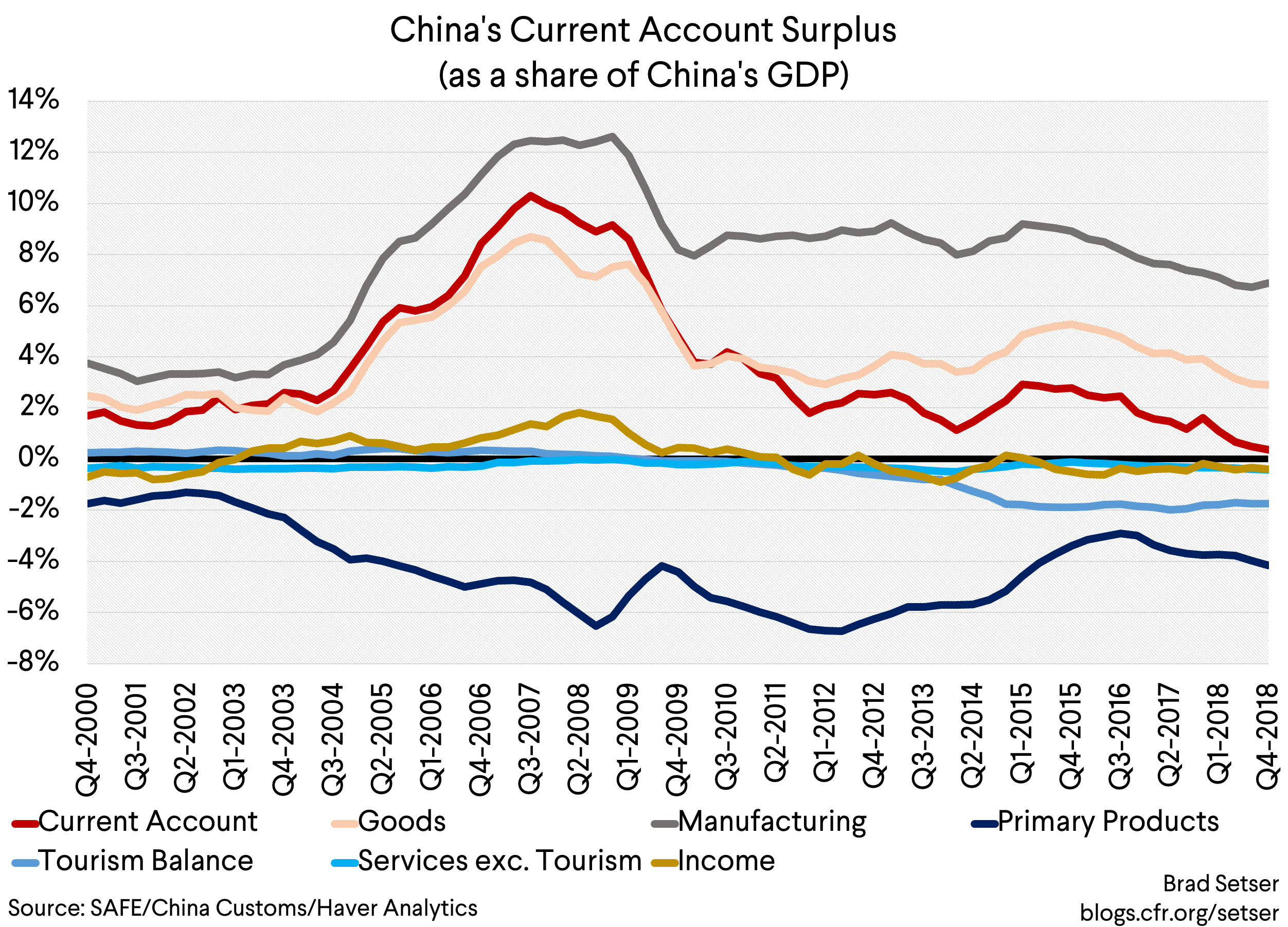 China's Coming Current Account Deficit?