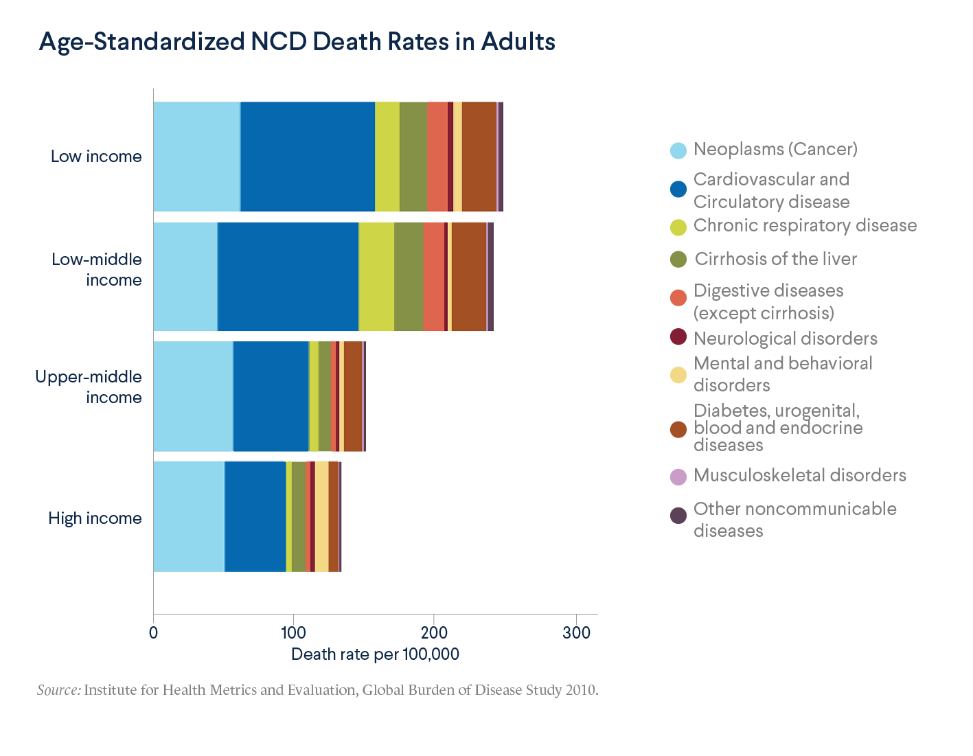 Age-Standardized NCD Death Rates in Adults