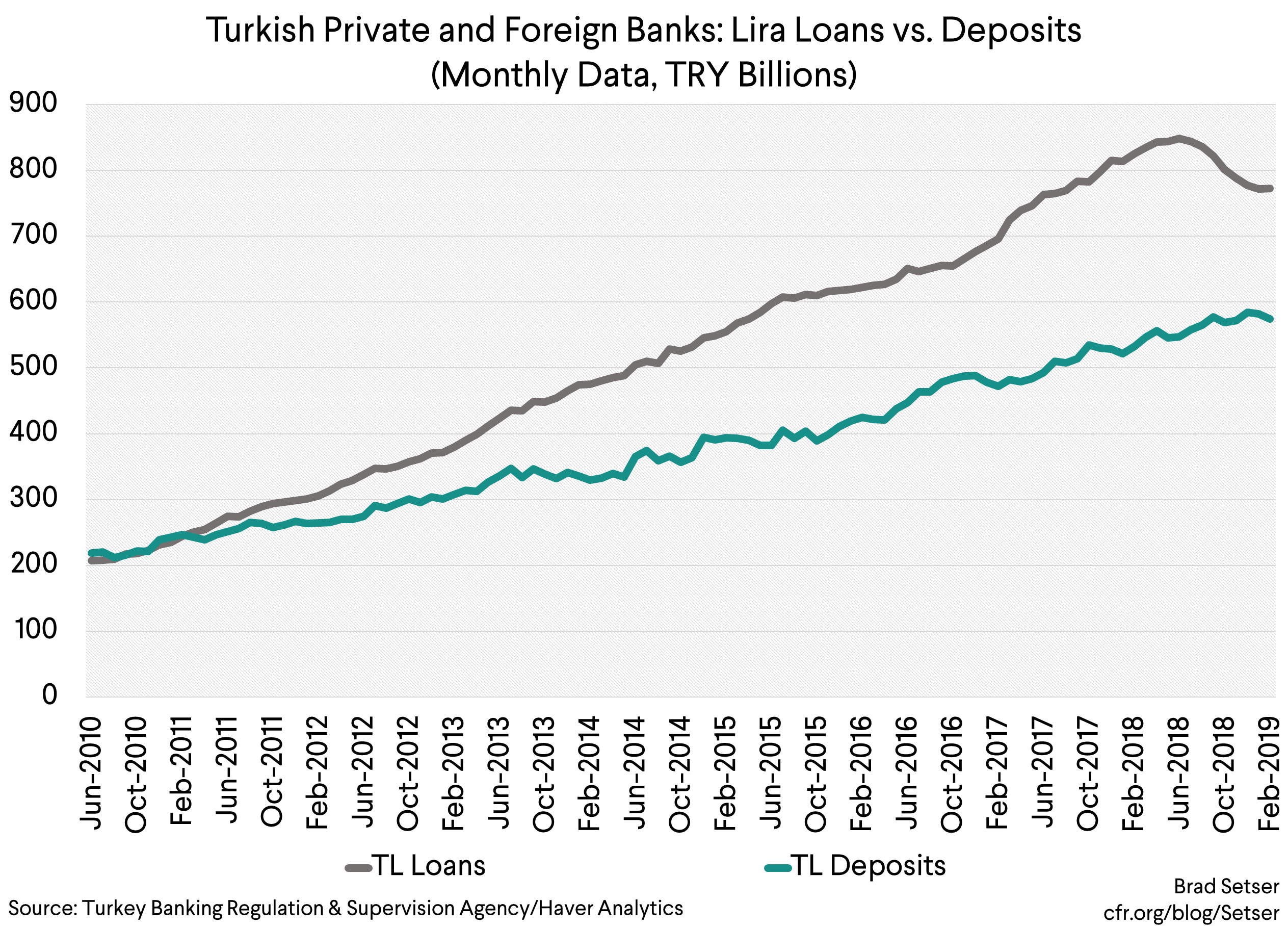 Turkey's Stretched Public Banks…