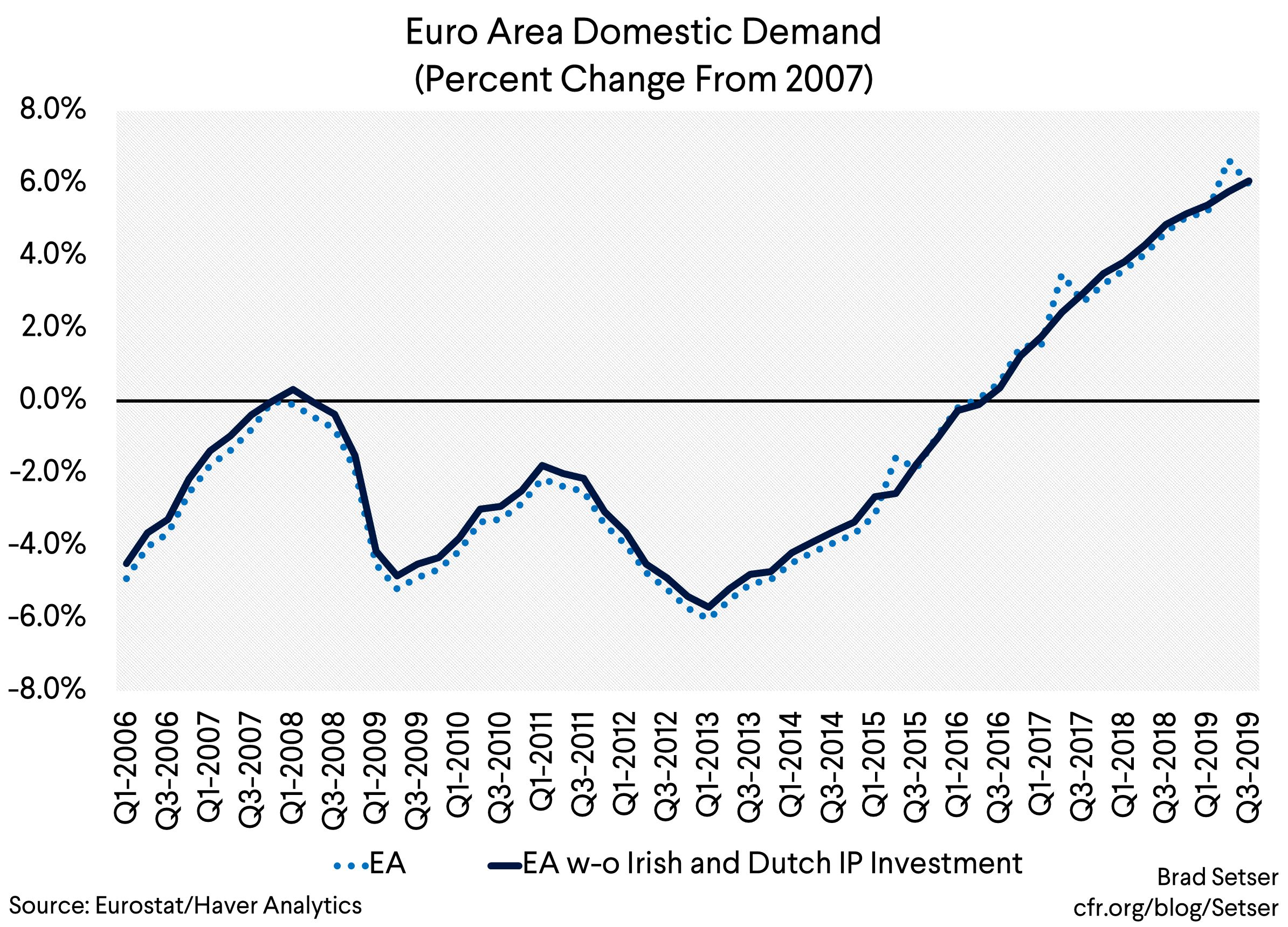 Leprechaun Adjusted Euro Area GDP…