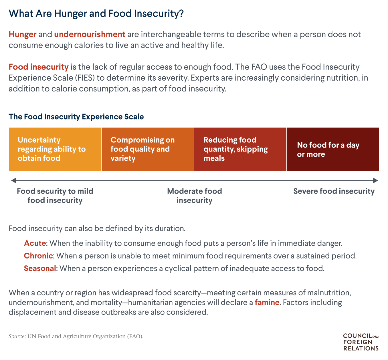 Graphic defines hunger and food insecurity, highlighting a spectrum from uncertainty over food access to acute hunger.