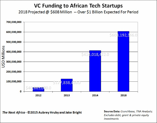 1BRIGHT HRUBY THENEXTAFRICA VC SPENDING (002)