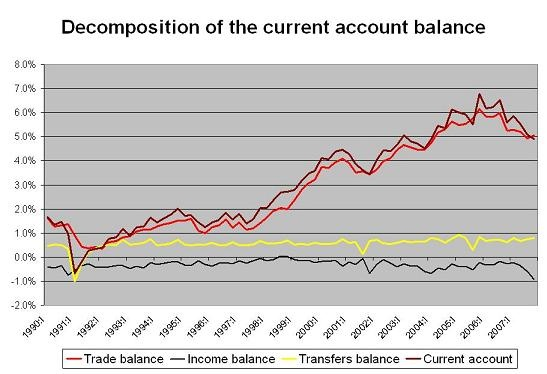 2007_current_account_1.jpg