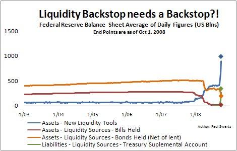 Fed Balance Sheet Troubles
