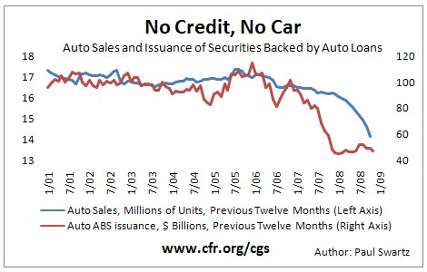 Auto Industry Bailout