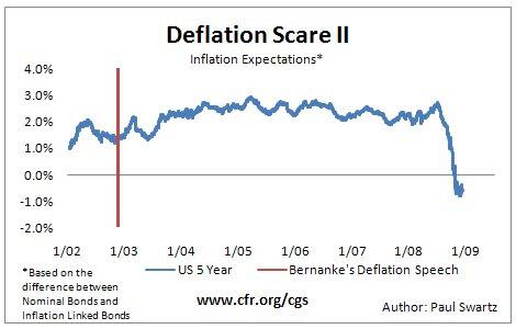 Deflation?