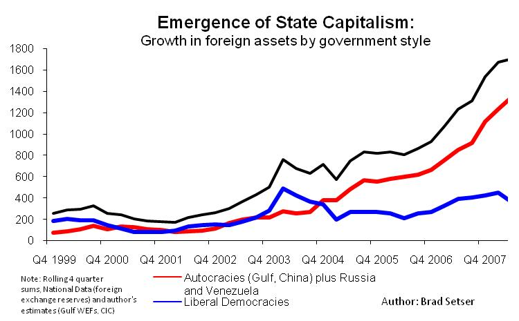 Emergence of State Capitalism