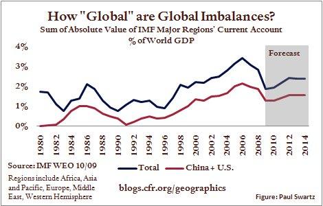 2009.11.23.GlobalImb