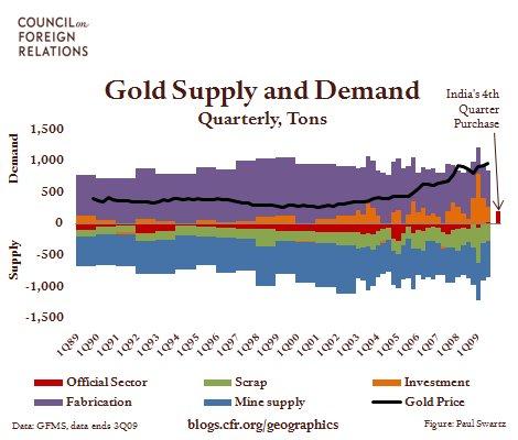 2009.12.21.GoldSupplyandDemand