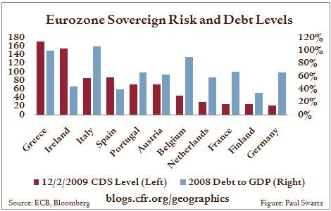 2009.12.9.EuroDebtLevels