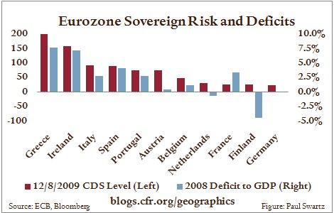 2009.12.9.EuroDeficits