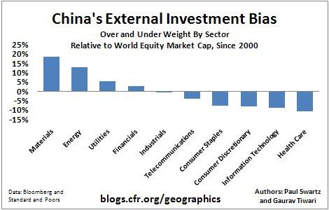 2009.9.21.ChinasExternalInvestmentBiasNameFIX
