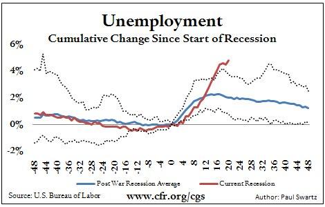 2009.9.4.Unemployment