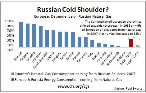 European Energy Security