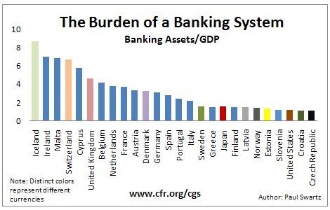 Bank Burden