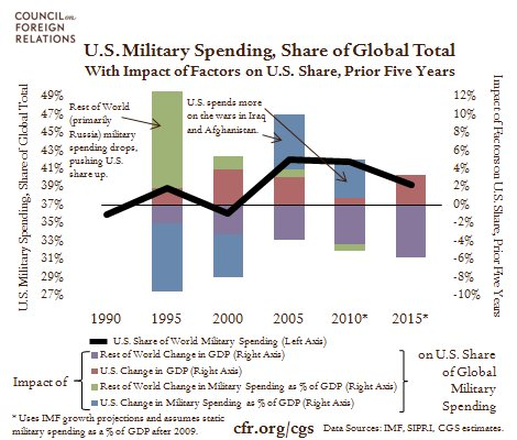 Can the U.S. Afford Global Military Supremacy?