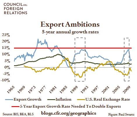 2010.2.3.ExportAmbitions