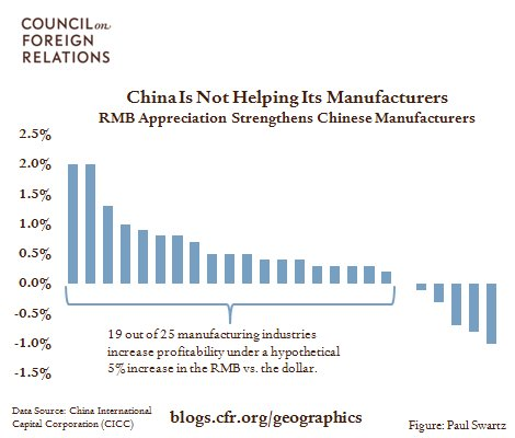 China Is Not Helping Its Manufacturers