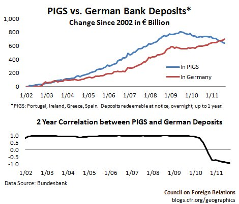 PIGS vs. German Bank Deposits