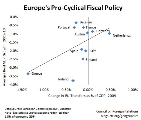 Europe's Pro-Cyclical Fiscal Policy