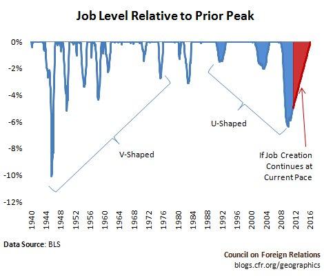 Job Level Relative to Prior peak