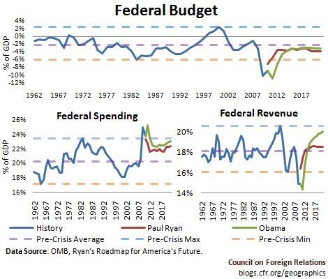 The Dangerous Mirage of Washington Deficit Plans