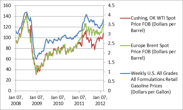 Revisiting High Oil Prices and the U.S. Economy