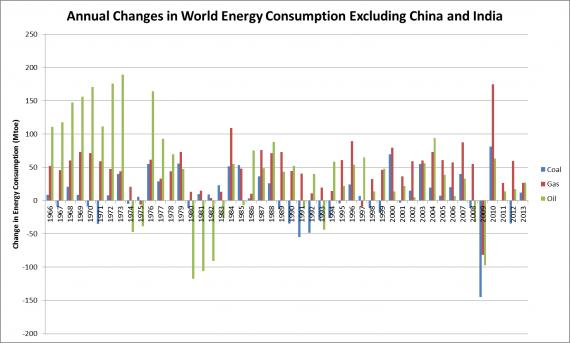 Annual EnergyExChinaIndia