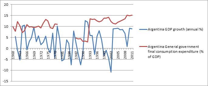 Kirchners' New Economic Populism