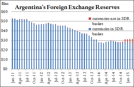 Argentina's Foreign Exchange Reserves