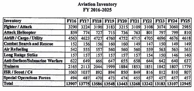 Aviation Inventory