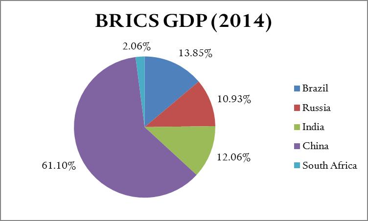 Source: International Monetary Fund, World Economic Outlook Database, April 2015