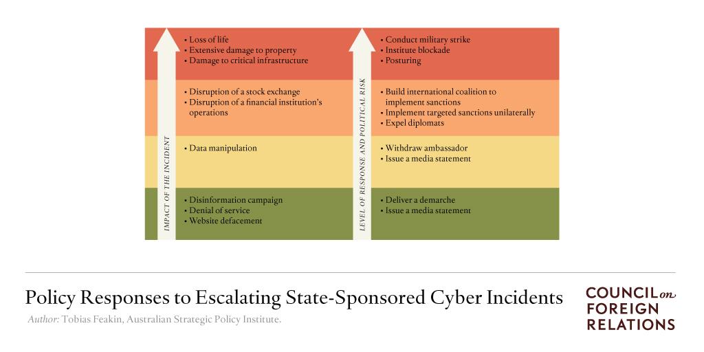 CFR-Cyber-Brief-Chart-Design-Twitter-2