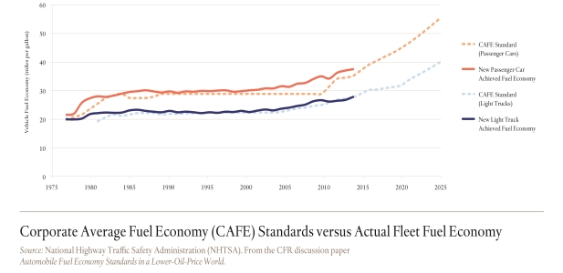 Corporate Average Fuel Economy (CAFE) Standards versus Actual Fleet Fuel Economy