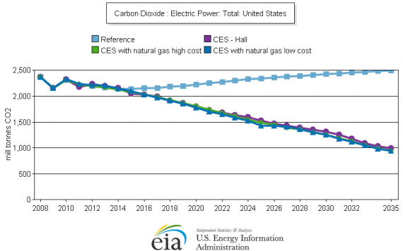 Projections of Emissions under CES