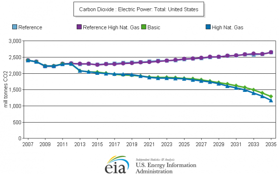 Emissions Projections Under American Power Act