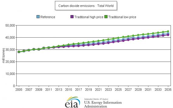Does Oil Abundance Mean Climate Doom?