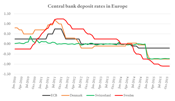 Central bank rates in Europe