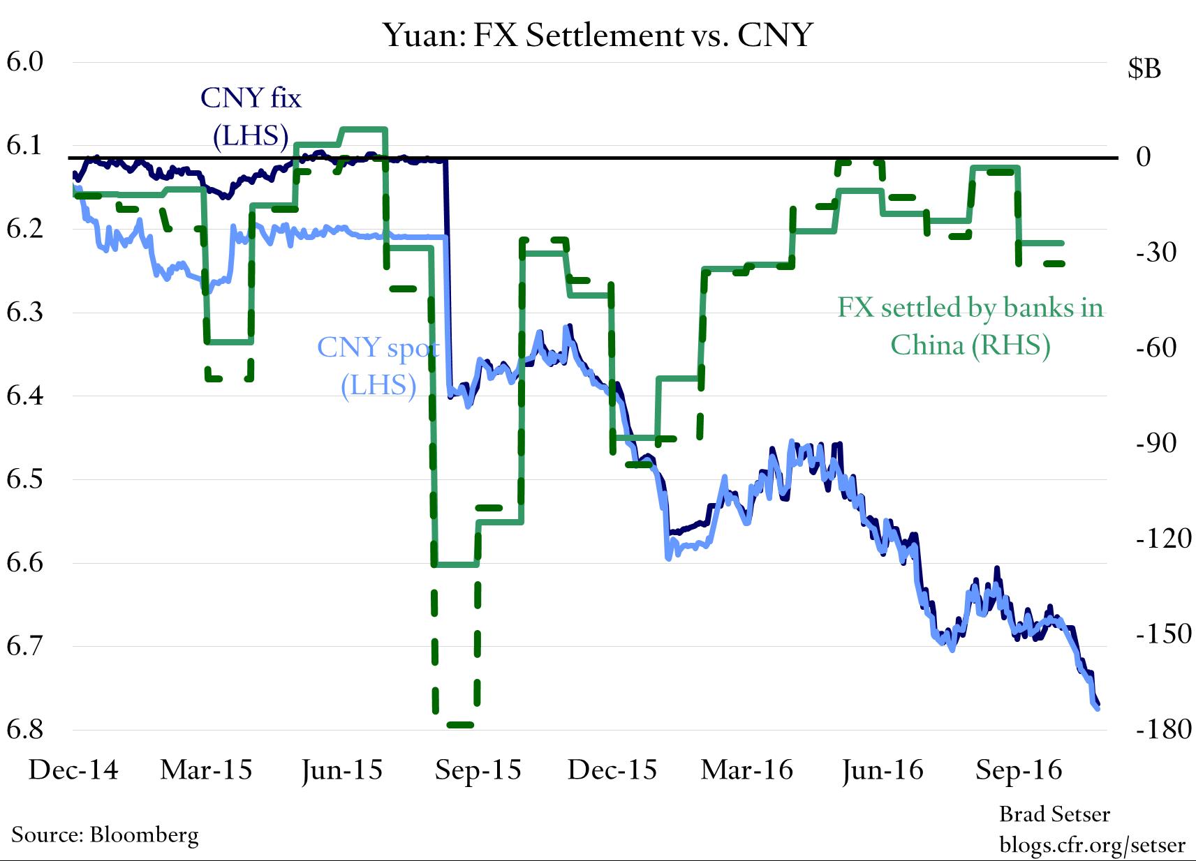 china-fx-settlement-v-cny