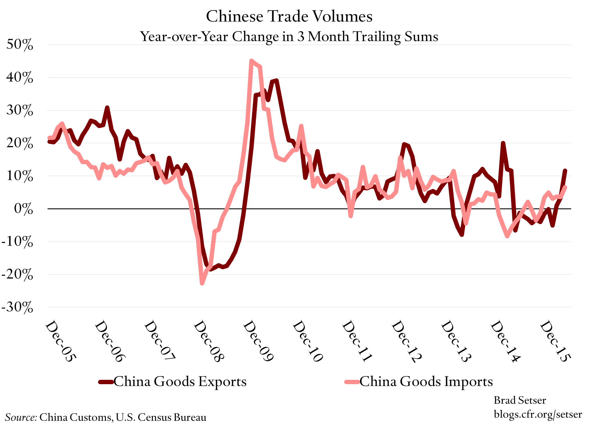 China-goods-volumes