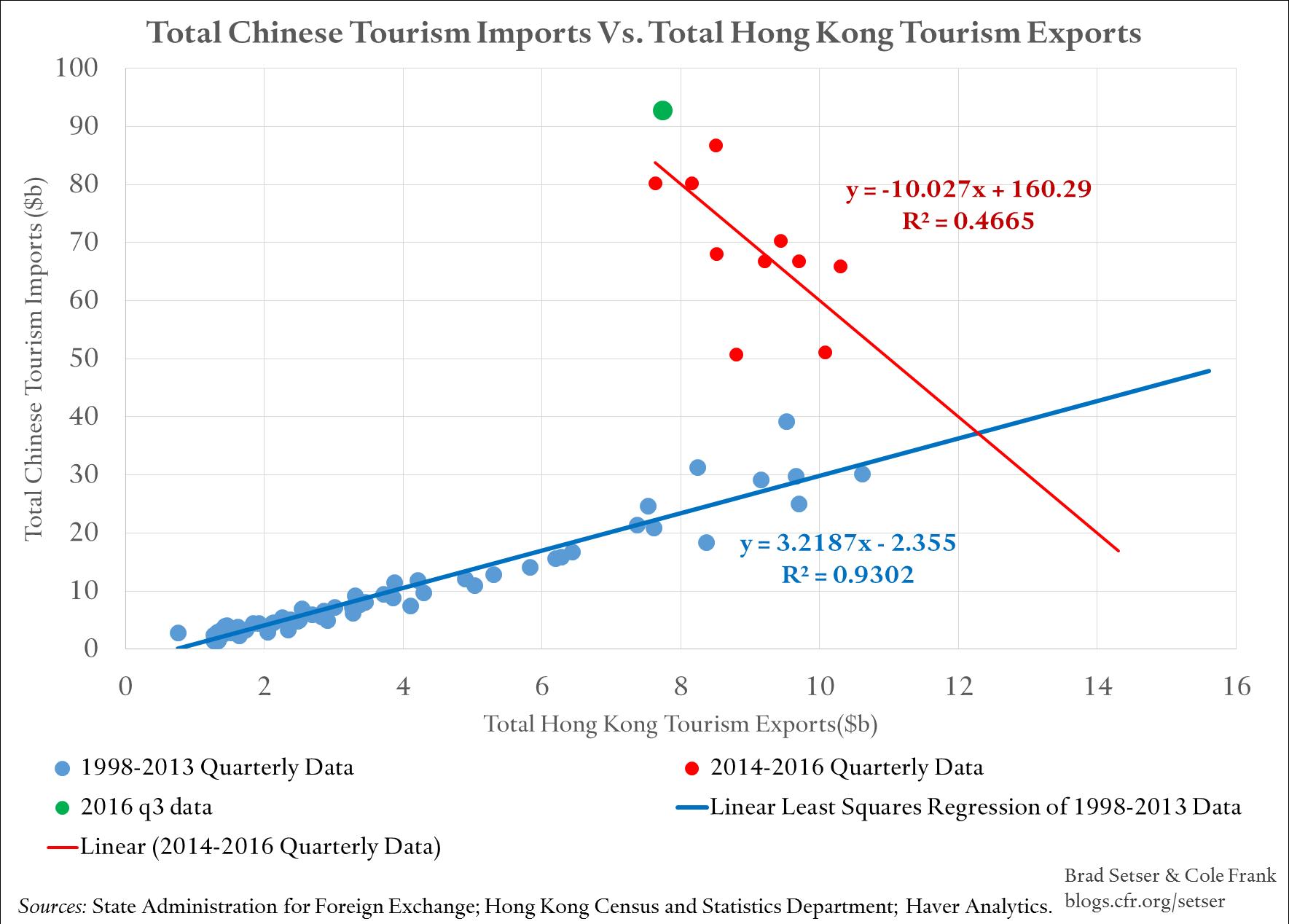 china-hong-kong-tourism-plot