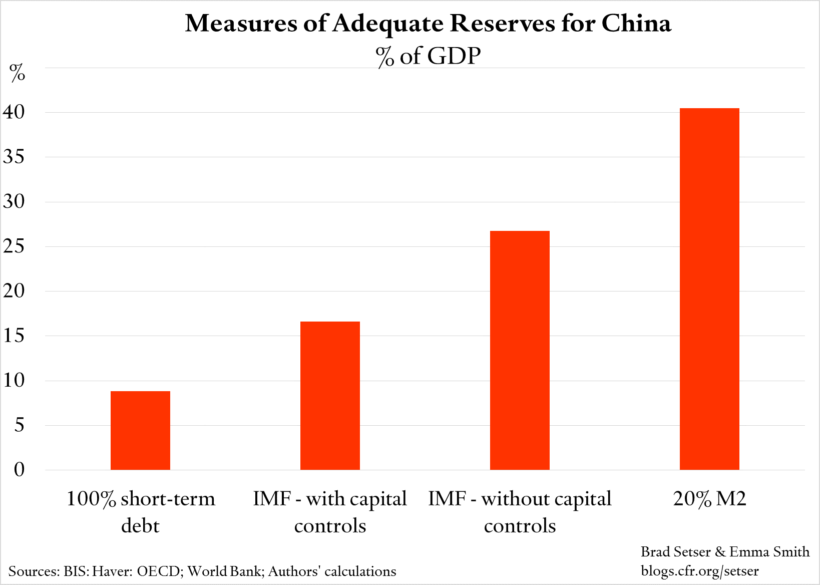 China-reserve-adequacy