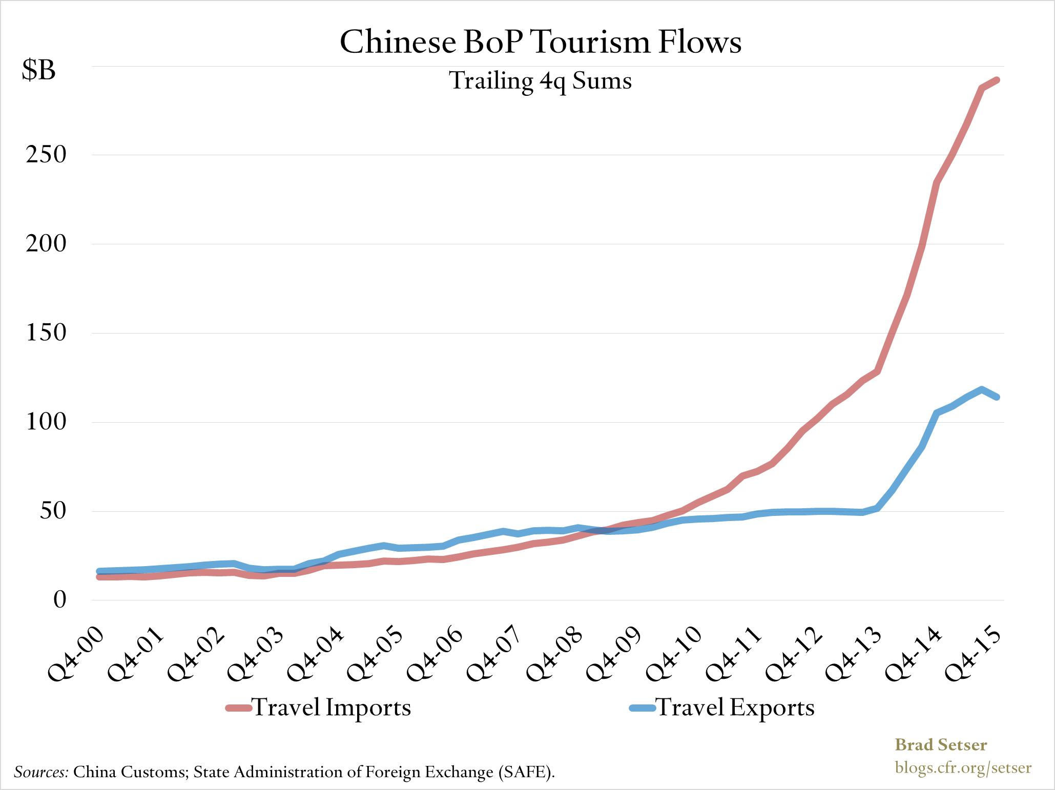 China-tourism-flows
