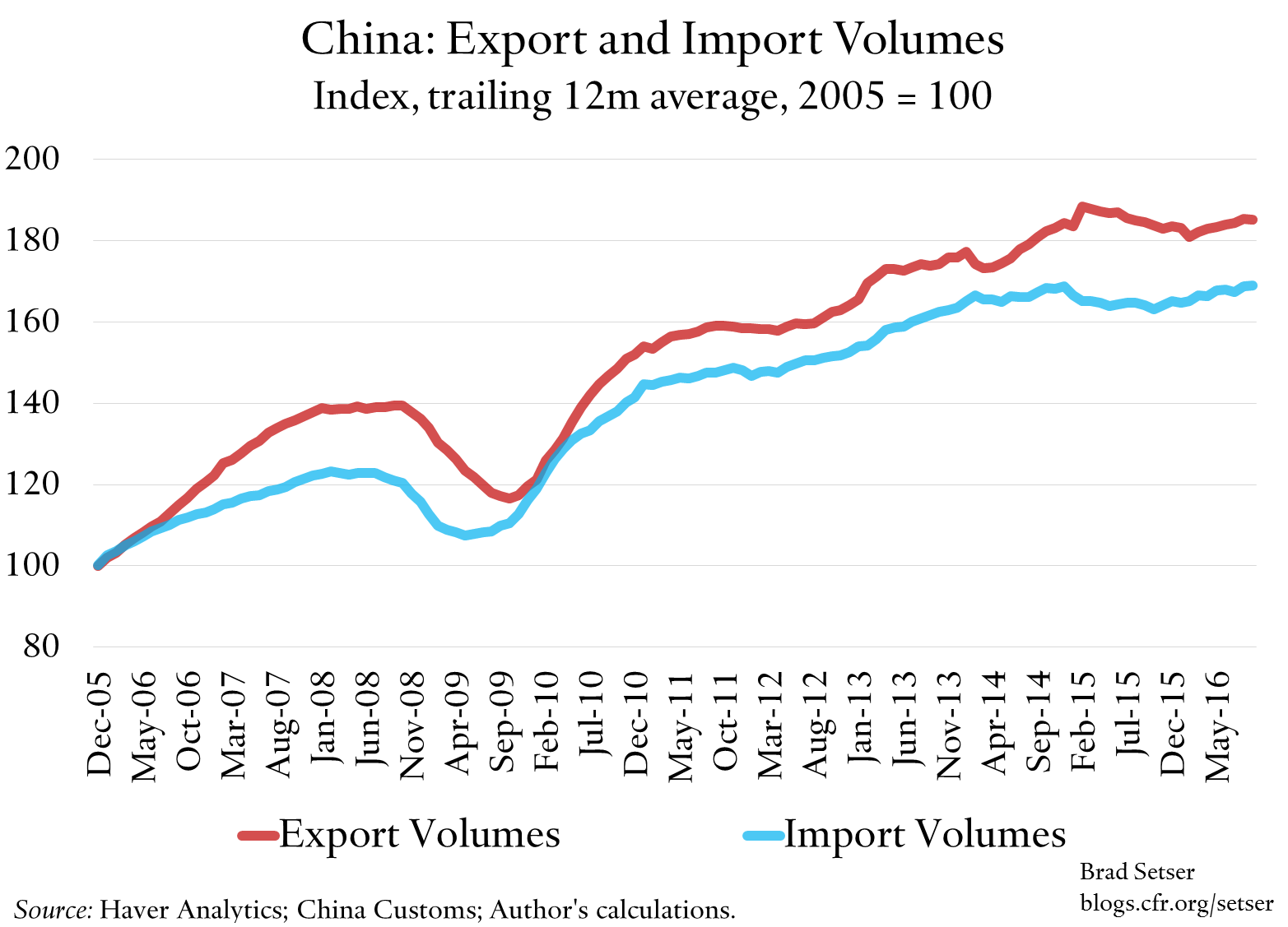 china-trade-volume-indexes