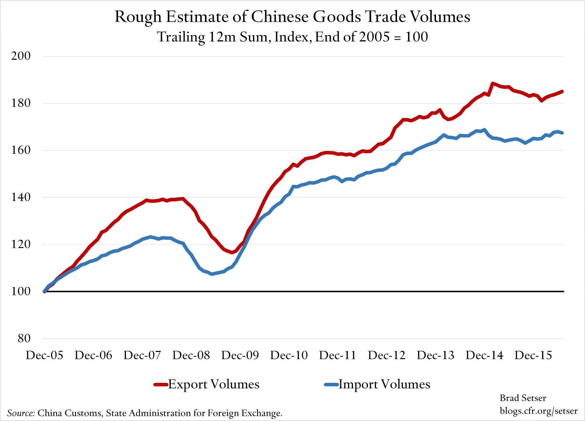 China-trade-volumes