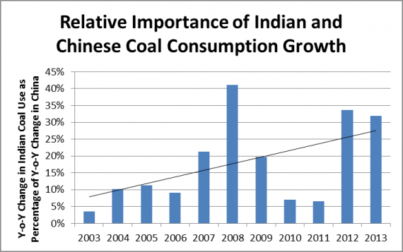 ChinaIndiaRelativeCoal