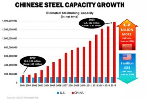 Sources: OECD, WorldSteel, AISI (Originally appeared in