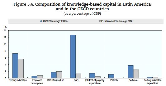 Latin America composition of knowledge-based capital